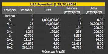 powerball results and dividends
