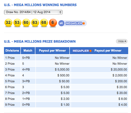 USA Mega Millions Results Dividends